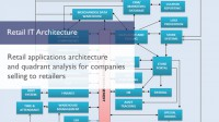 Retail IT Architecture
