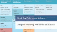 Retail Key Performance Indicators